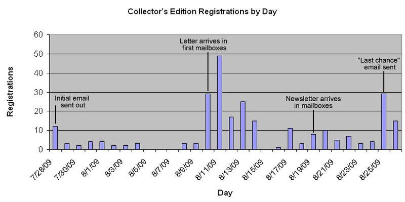 Collectors Edition Registrations by Day