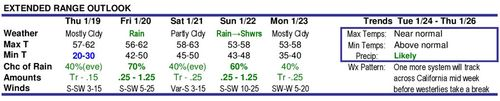 Forecast Jan 2012