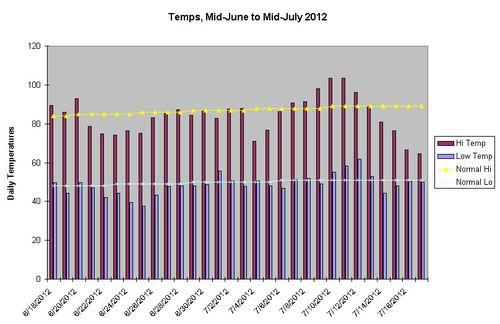 Summer Temps Chart 2012