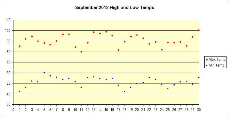 September 2012 Temp Chart