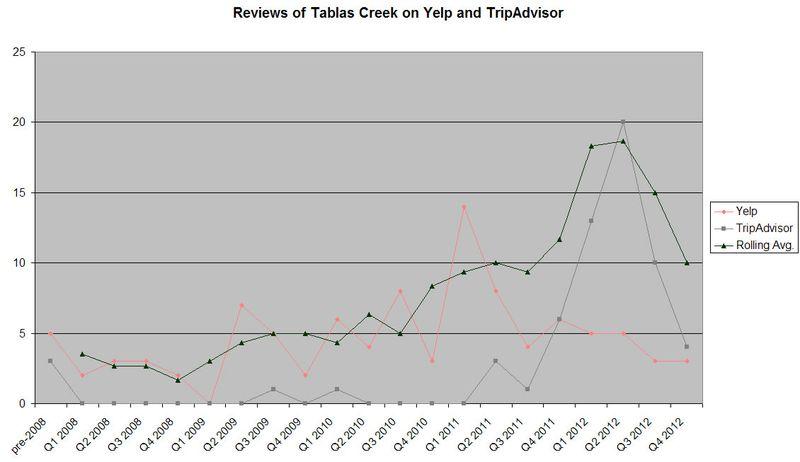 User Reviews Trend thru 2012