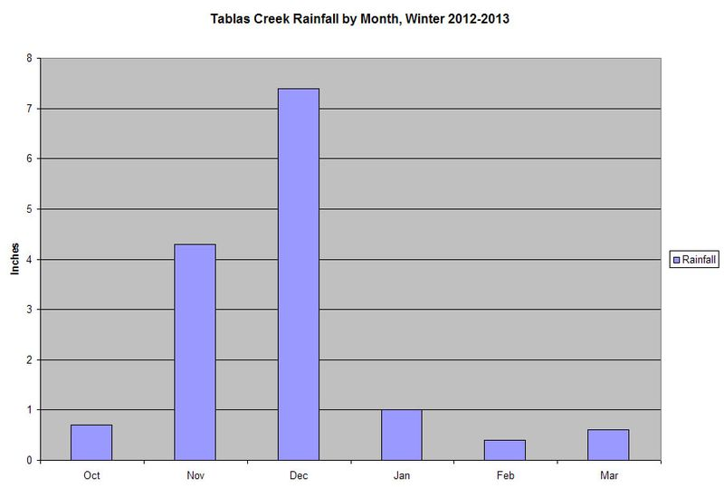 Rainfall Chart Winter 2012-2013