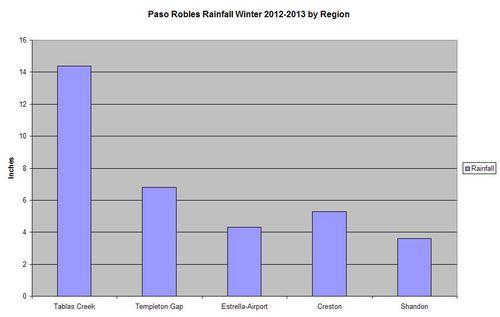 Rainfall Chart Paso Robles Winter 2012-2013