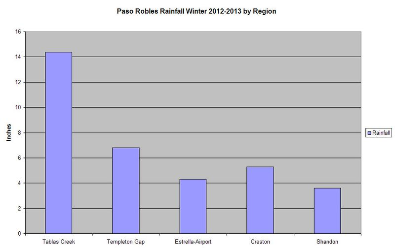 Rainfall Chart Paso Robles Winter 2012-2013