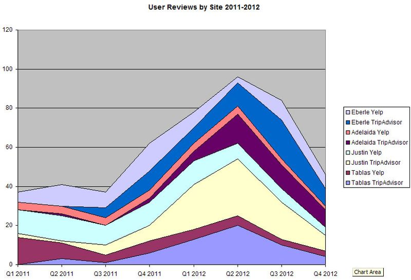 User Reviews Four Wineries 2011-2012