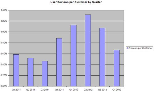 User Reviews per Customer
