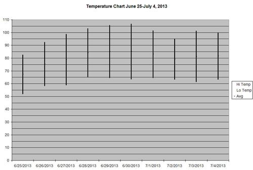 Temperature Chart Heat Wave 2013