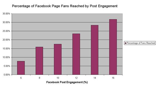 Facebook Post Reach by Engagement