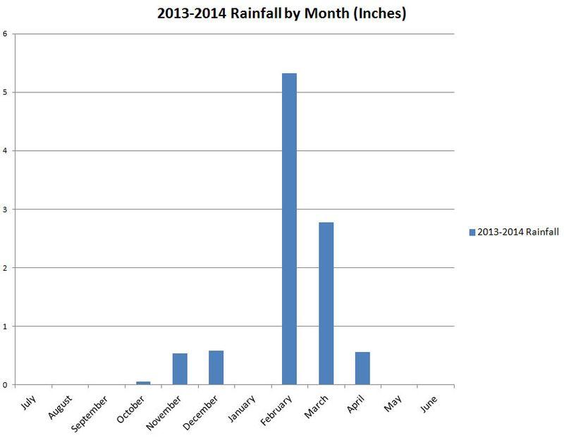 Rainfall Chart Winter 2013-2014