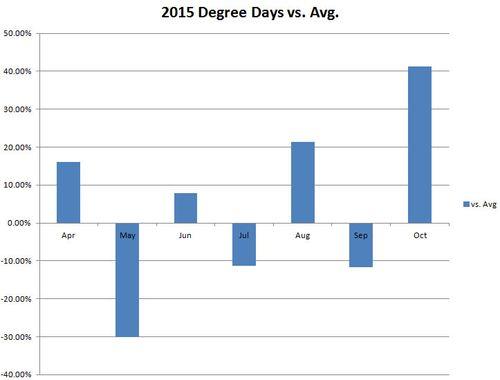 Temp Pct Chg vs Average
