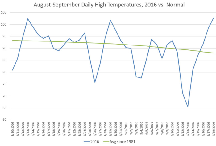 Aug-Sept Daily High Temps