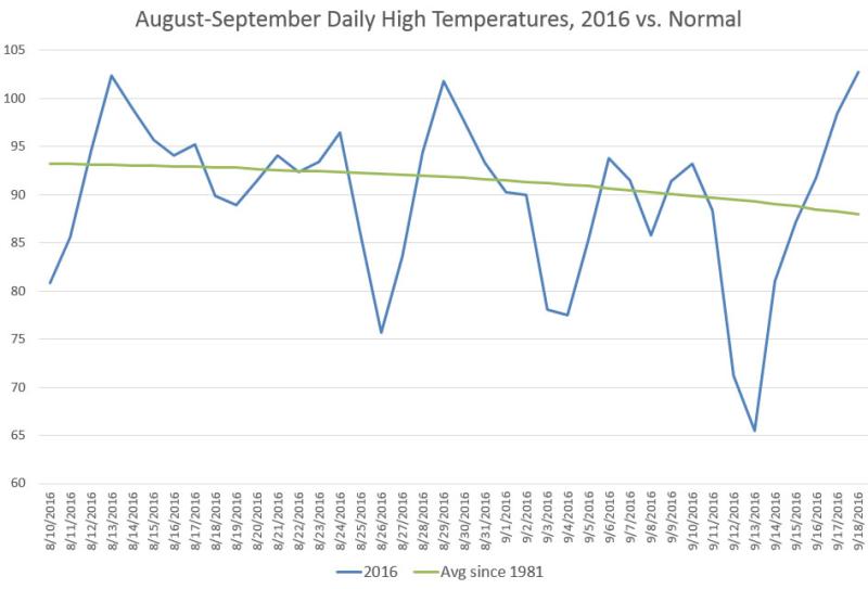Aug-Sept Daily High Temps