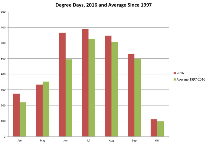 Degree days - growing season final