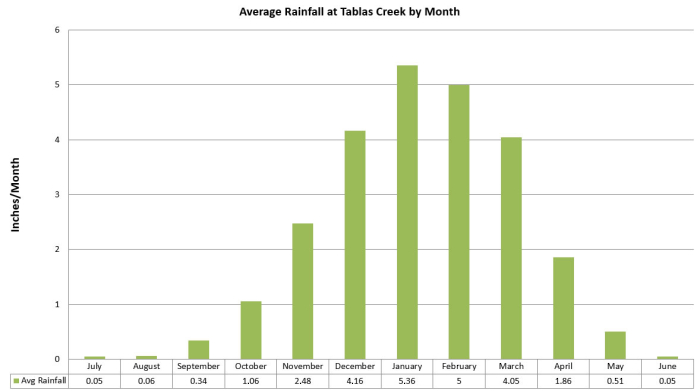 Average Rainfall at Tablas Creek