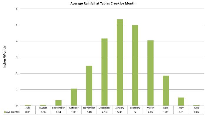 Average Rainfall at Tablas Creek