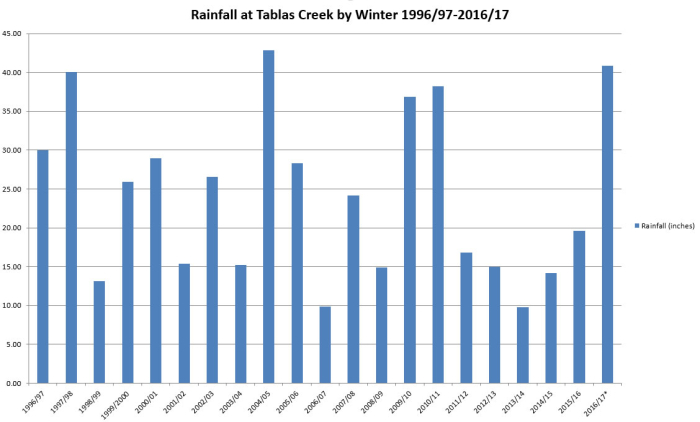 Rainfall by winter as of 2017