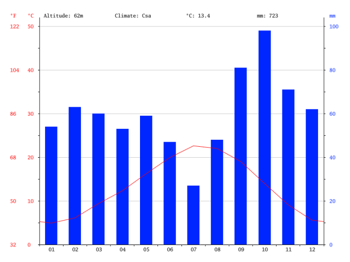 Climate-graph-chateauneuf