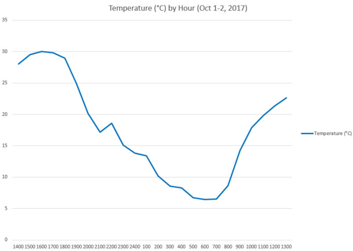 Temperature C by Hour early October