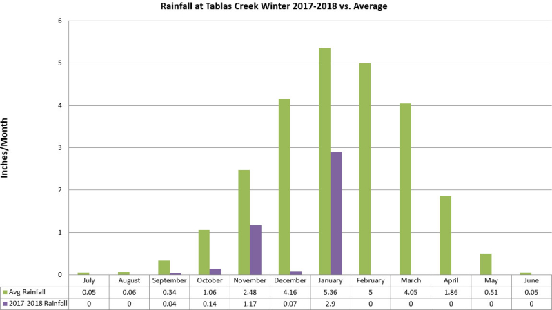 Winter rainfall 2017-2018 mid Feb v2