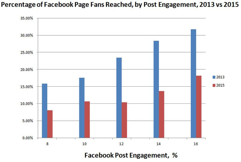 Facebook Post Reach by Engagement 2015