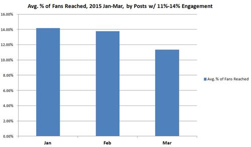 Facebook Post Reach by Engagement by Month 2015