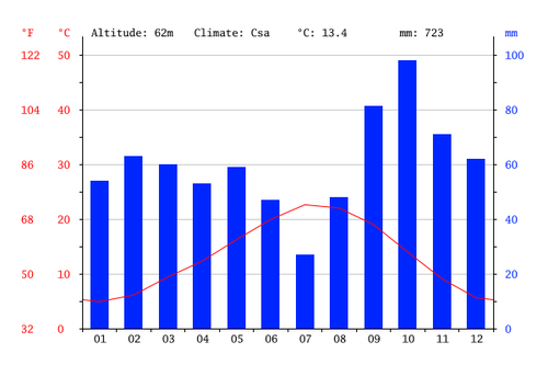 Climate-graph-cdp
