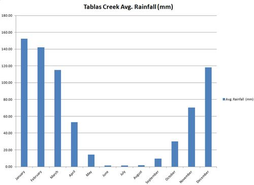 Avg Rainfall by month at Tablas Creek
