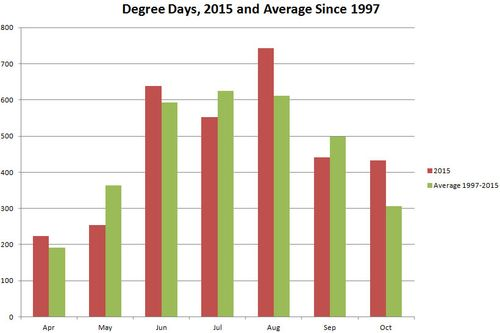 2015 Degree Days vs Average