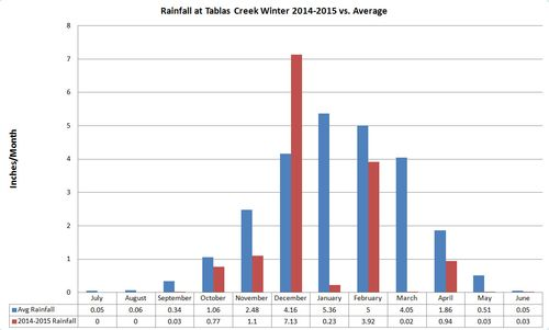 Winter Rainfall 2014-2015