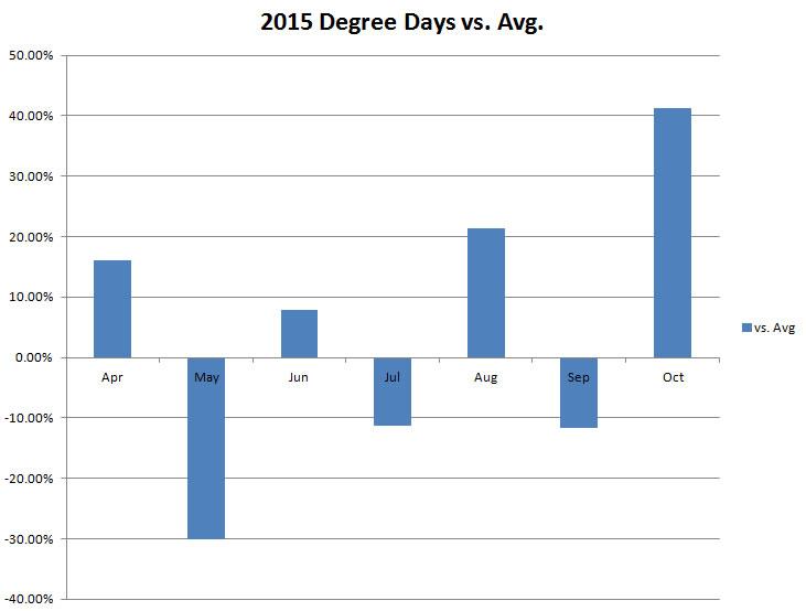 Degree Days vs Normal 2015 Growing Season