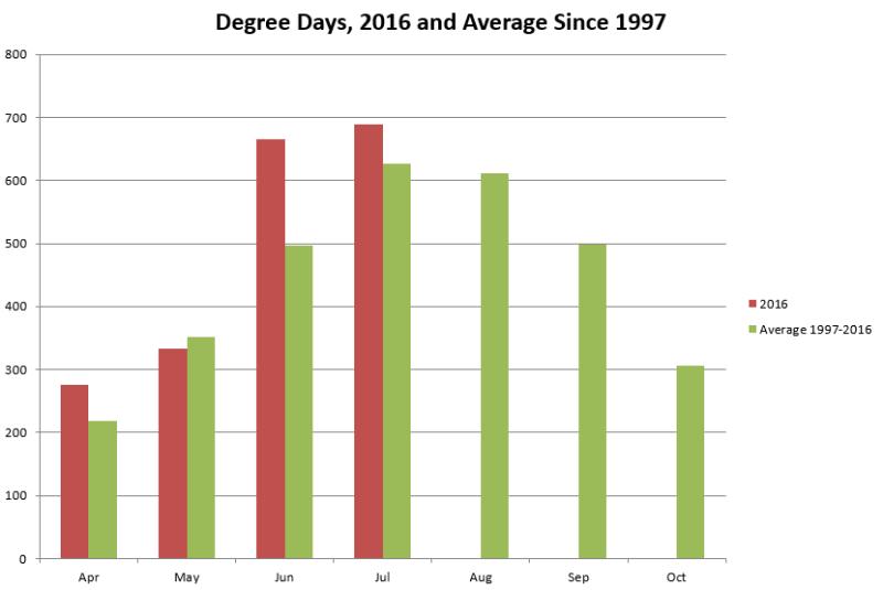 Degree Days 2016 vs normal