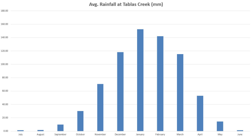 Rainfall by month at Tablas Creek