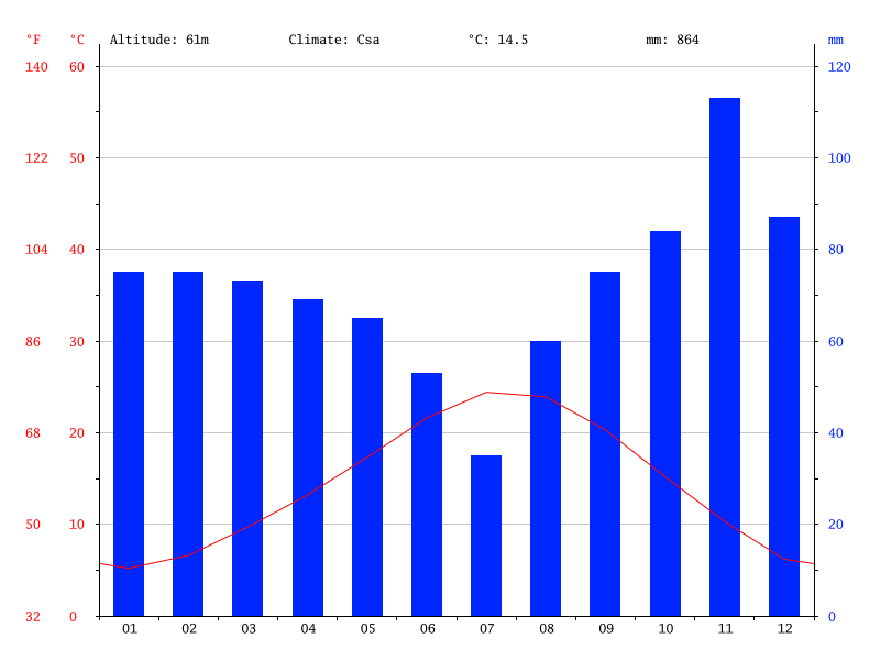 Climate-graph-florence