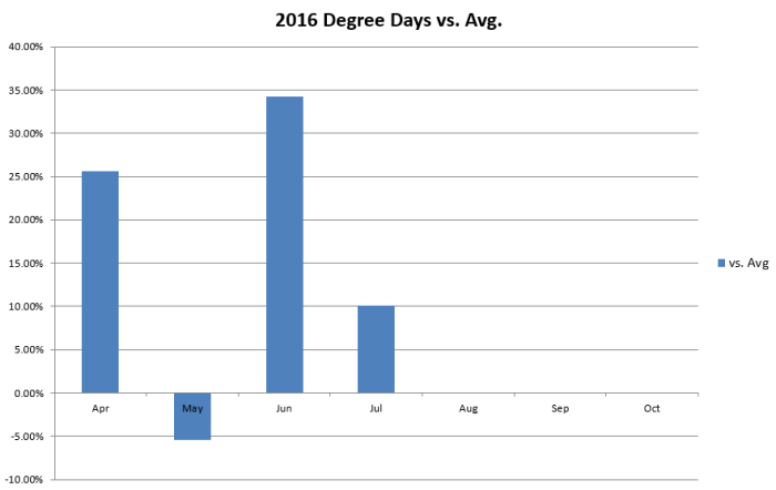 Degree Days 2016 pct difference