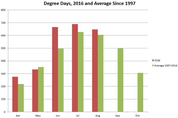 Degree Days 2016 pct difference Sept