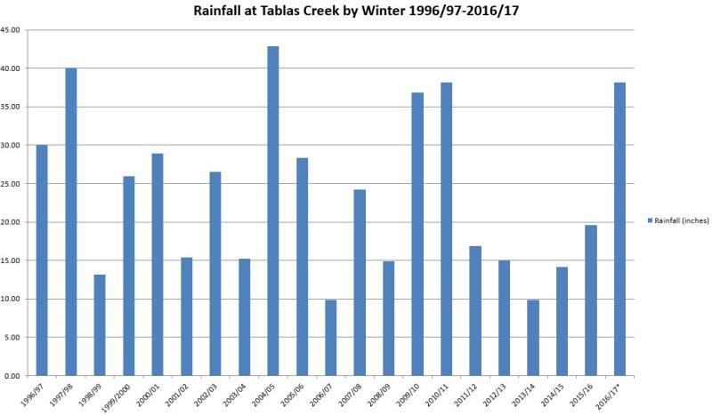 Winter Rainfall 1996-2017
