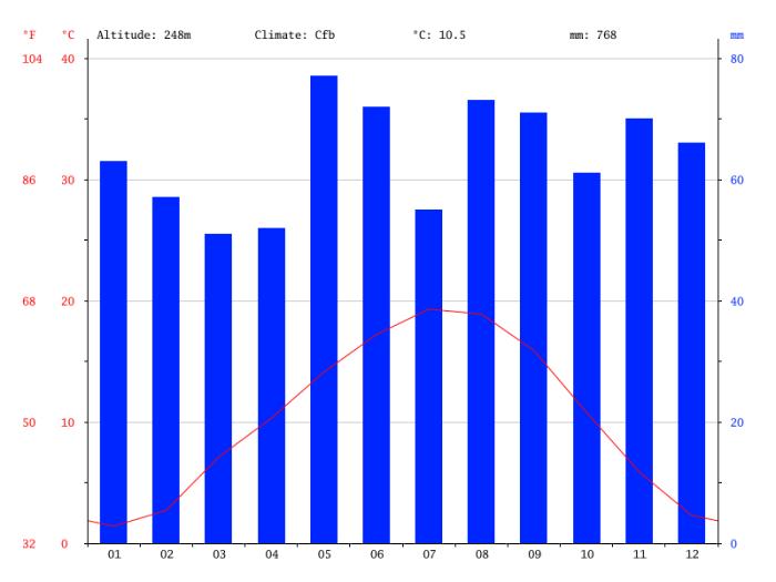 Climate-graph-dijon