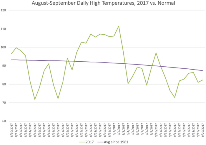 Avg Temps 2017 vs Normal