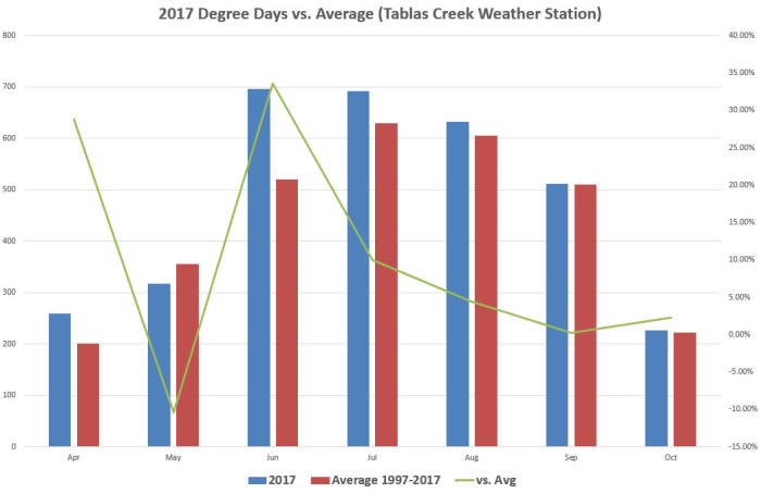 2017 Degree days vs Average