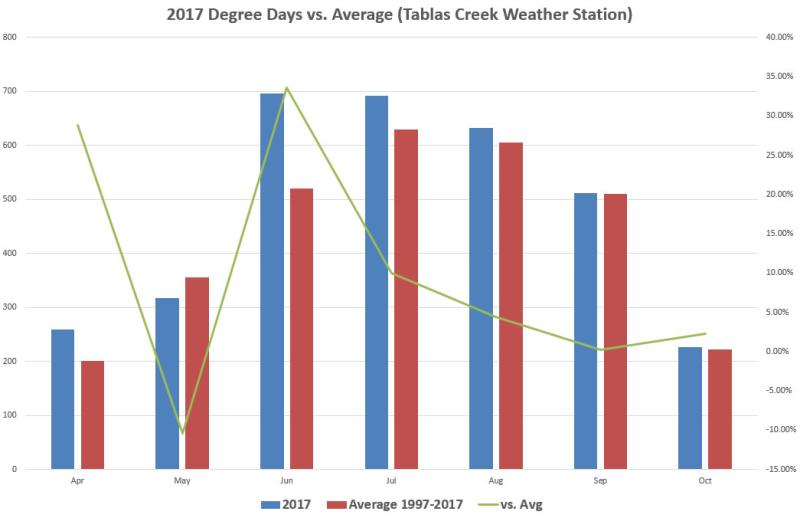 2017 Degree days vs Average