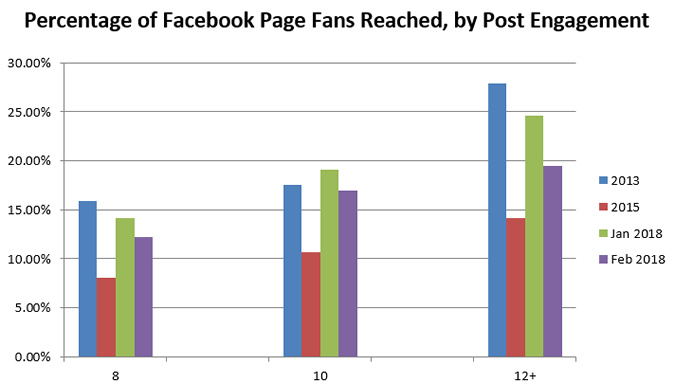 Facebook engagement 2018