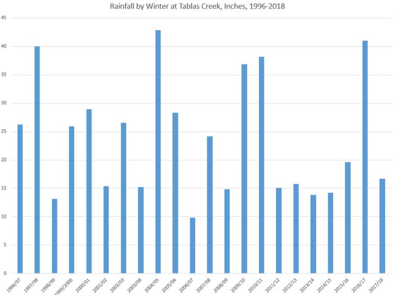 Rainfall by Winter 1996-2018
