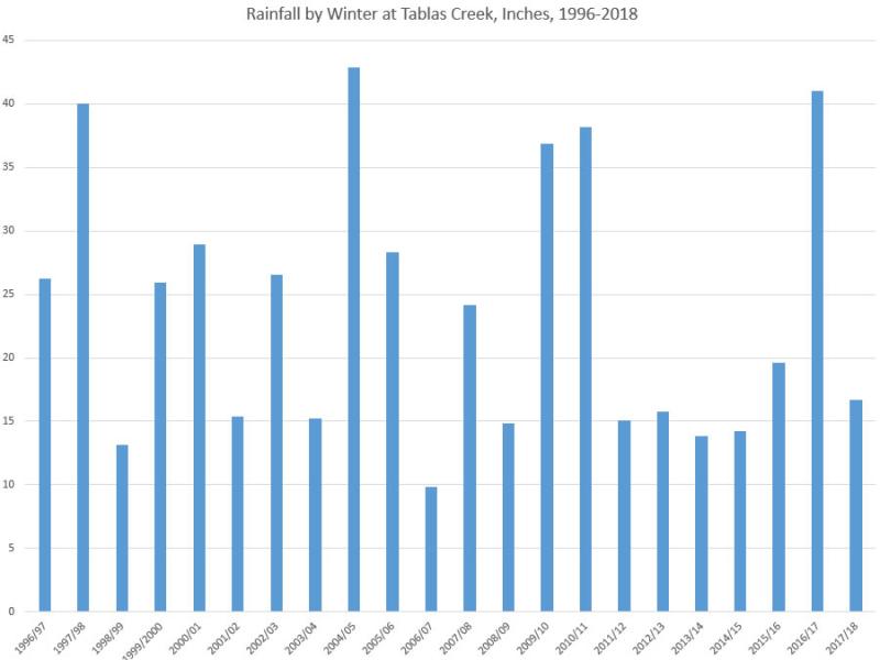 Rainfall by Winter 1996-2018