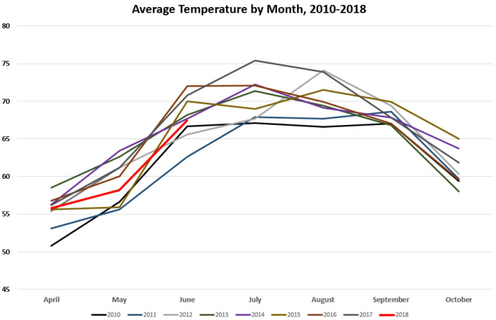 Average Temps by Month 2010-2018