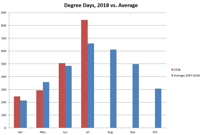 2018 summer temps through July