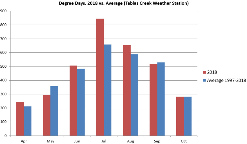 2018 Degree Days by Month