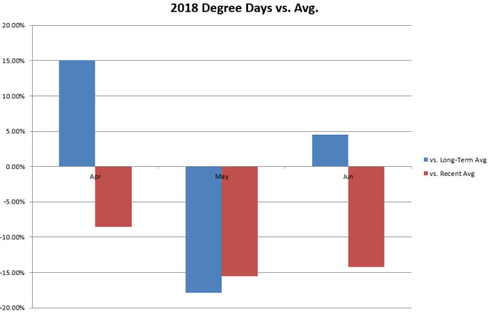 Summer 2018 Degree Days Through June vs Normal