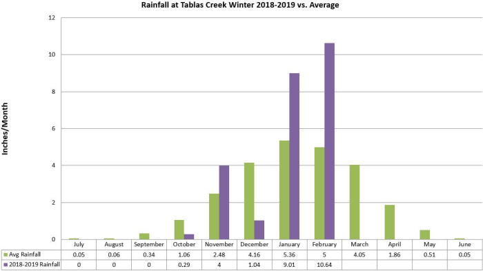 Tablas Creek rainfall by month winter 2018-19