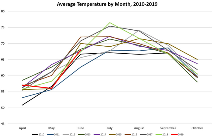 Average Temps by Month 2010-2019
