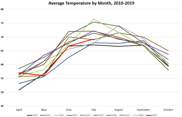 Average Temps by Month 2010- July 2019